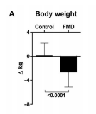gráfica de pérdida de peso