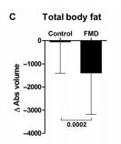 gráfica de grasa corporal