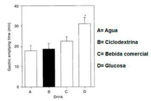 ciclodextrina
